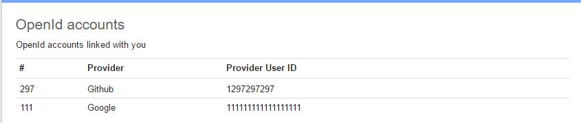 OpenID table in UserEcho showing GitHub and Google IDs